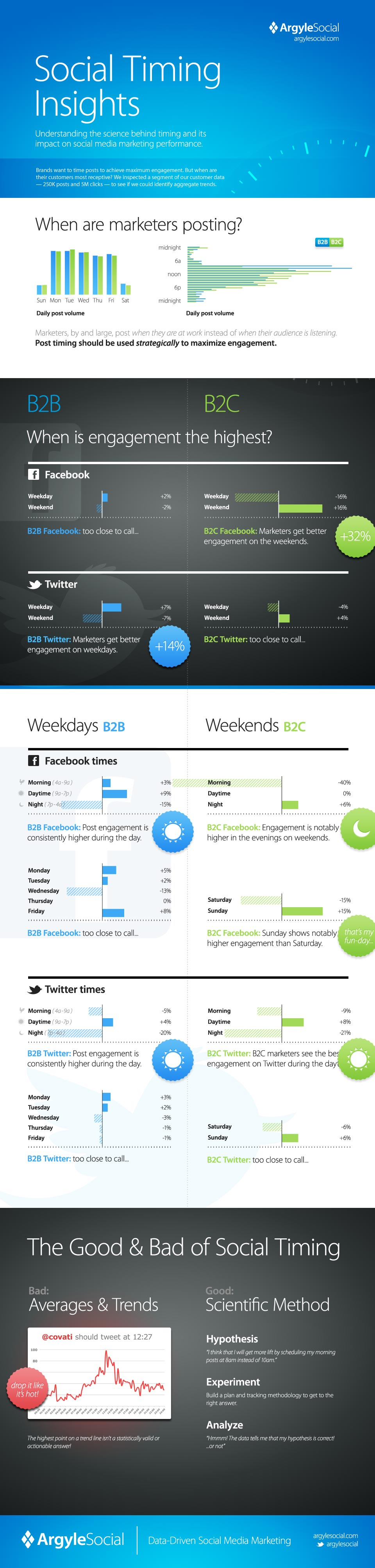 » Social Timing Insights Infographic | Argyle Social is on a mission to help marketers drive meaningful business outcomes through social media marketing. Hundreds of small- and mid-sized businesses rely on our platform to power marketing campaigns on Twitter, Facebook, and LinkedIn.